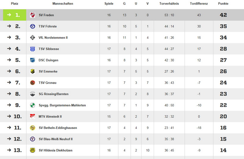 Der SV Freden geht als Tabellenführer in die Rückrunde...