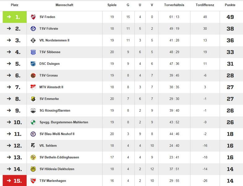 Der SV Freden baut seinen Vorsprung aus und führt die Tabelle souverän an....